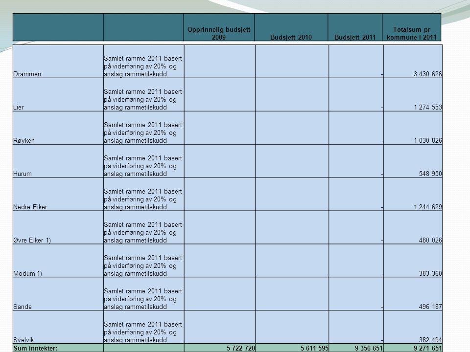 Drammen Samlet ramme 2011 basert på viderføring av 20% og anslag rammetilskudd - 3 430 626 Lier Samlet ramme 2011 basert på viderføring av 20% og ansl