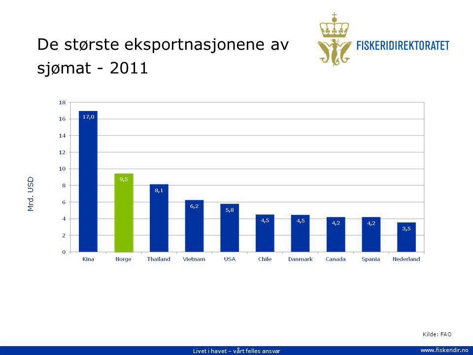 Livet i havet – vårt felles ansvar www.fiskeridir.no De største eksportnasjonene av sjømat - 2011 Kilde: FAO