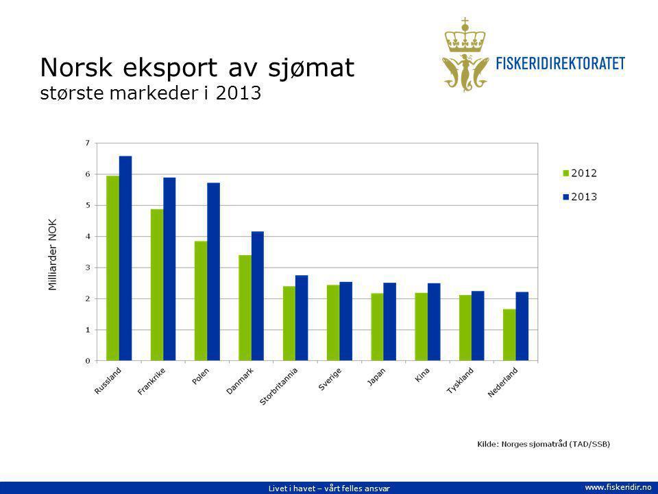 Livet i havet – vårt felles ansvar www.fiskeridir.no Norsk eksport av sjømat største markeder i 2013