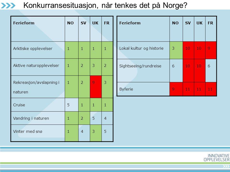 Konkurransesituasjon, når tenkes det på Norge.