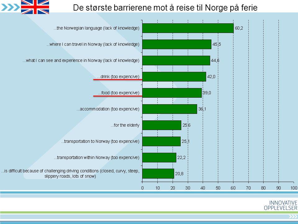 De største barrierene mot å reise til Norge på ferie