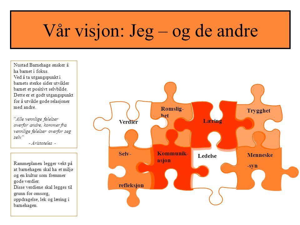 FOKUSSKRIV MED AKTIVITETER KOMMUNIKASJON, SPRÅK OG TEKST Hvordan (Mange intelligenser/MI)Aktiviteter/Ansvar ( personalet fyller inn ) Hvorfor (Målene i årsplan) Den visuelle viser interesse for bilde og media.
