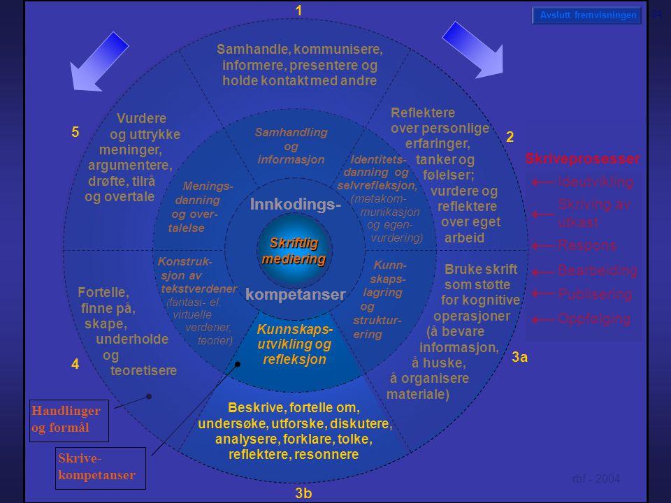 Samhandling og informasjon Kunnskaps- utvikling og refleksjon Menings- danning og over- talelse Handlinger og formål Avslutt fremvisningen Innkodings- kompetanser Skriftlig mediering Kunn- skaps- lagring og struktur- ering Konstruk- sjon av tekstverdener ( fantasi- el.