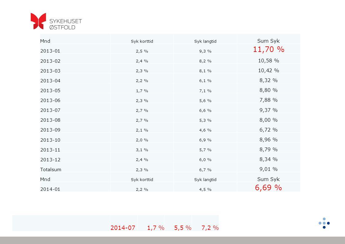 Mnd Syk korttidSyk langtid Sum Syk 2013-01 2,5 %9,3 % 11,70 % 2013-02 2,4 %8,2 % 10,58 % 2013-03 2,3 %8,1 % 10,42 % 2013-04 2,2 %6,1 % 8,32 % 2013-05 1,7 %7,1 % 8,80 % 2013-06 2,3 %5,6 % 7,88 % 2013-07 2,7 %6,6 % 9,37 % 2013-08 2,7 %5,3 % 8,00 % 2013-09 2,1 %4,6 % 6,72 % 2013-10 2,0 %6,9 % 8,96 % 2013-11 3,1 %5,7 % 8,79 % 2013-12 2,4 %6,0 % 8,34 % Totalsum 2,3 %6,7 % 9,01 % Mnd Syk korttidSyk langtid Sum Syk 2014-01 2,2 %4,5 % 6,69 % 2014-071,7 %5,5 %7,2 %