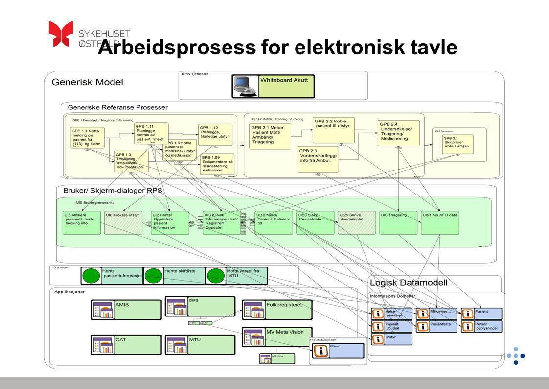 10 WBAkutt 26.10.128 Arbeidsprosess for elektronisk tavle