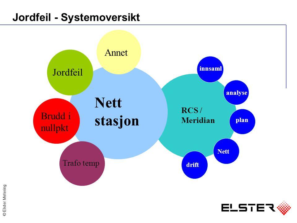 © Elster Metering Jordfeil - Systemoversikt Nett stasjon Jordfeil Trafo temp Brudd i nullpkt drift Nett plan analyse innsaml RCS / Meridian Annet