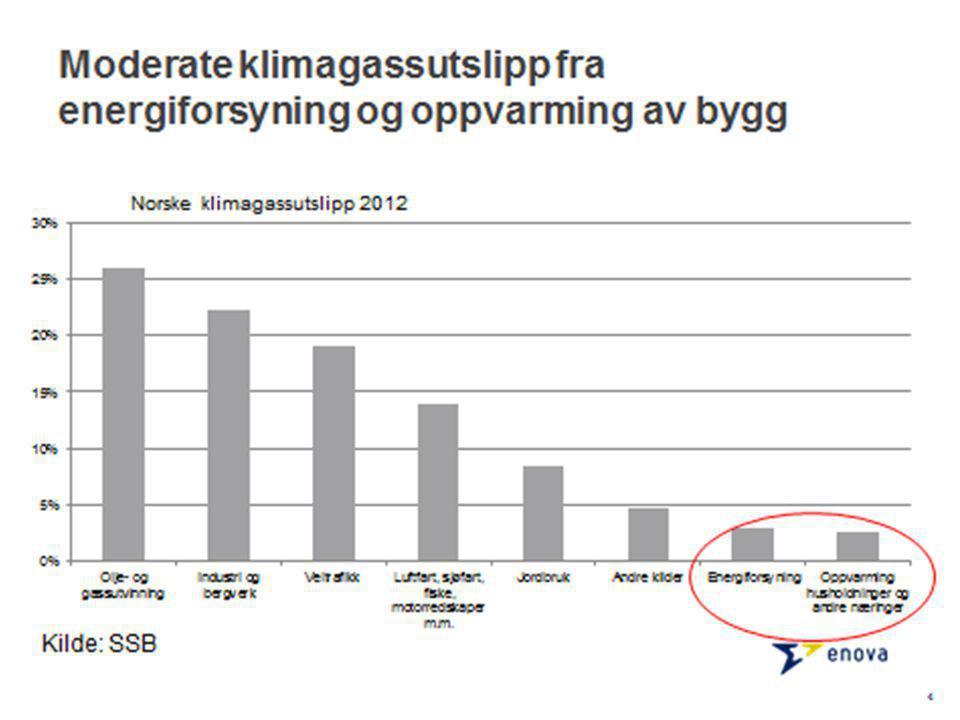 Støtte til ny teknologi i fremtidens bygg Innovative enkeltteknologier med energiresultat for bygg Fullskala, reelle driftsforhold Ikke prøvd i Norge før Utløsende investeringsstøtte opptil 50 % av merkostnadene 15 Rema Kroppanmarka: Snøhetta/Rema Eiendom