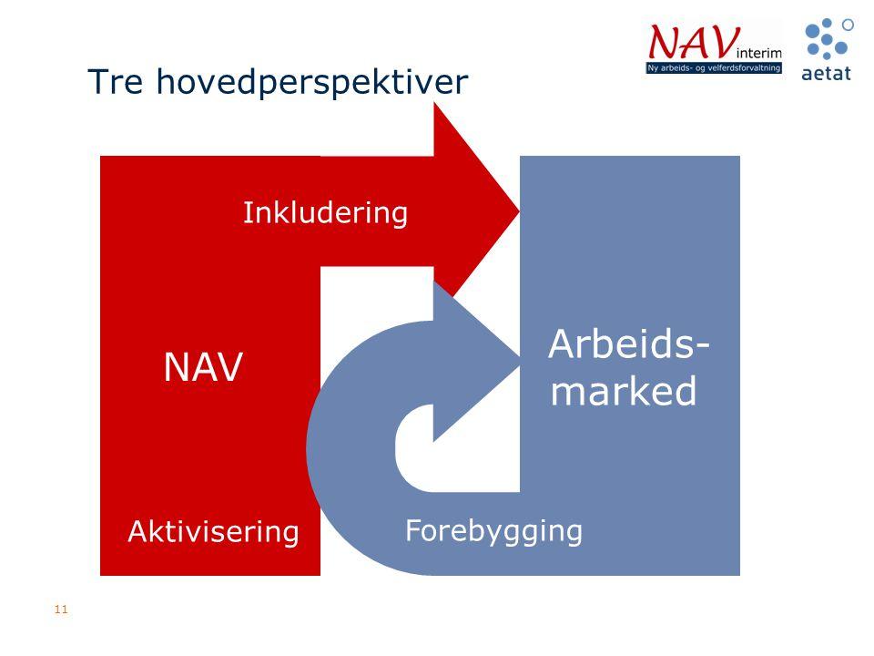 11 Tre hovedperspektiver NAV Arbeids- marked Inkludering Forebygging Aktivisering