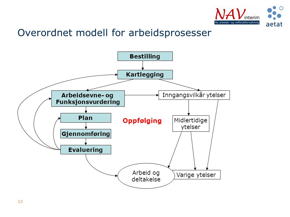 13 Overordnet modell for arbeidsprosesser Bestilling Kartlegging Arbeidsevne- og Funksjonsvurdering Inngangsvilkår ytelser Plan Gjennomføring Evalueri