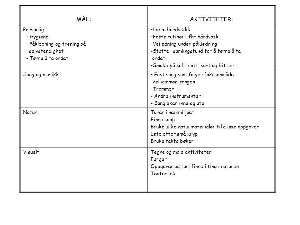 MÅL:AKTIVITETER: Personlig - Hygiene - Påkledning og trening på selvstendighet - Tørre å ta ordet -Lære bordskikk -Faste rutiner i fht håndvask -Veiledning under påkledning -Støtte i samlingstund for å tørre å ta ordet -Smake på salt, søtt, surt og bittert Sang og musikk- Fast sang som følger fokusområdet Velkommen sangen -Trommer - Andre instrumenter - Sangleker inne og ute NaturTurer i nærmiljøet Finne sopp Bruke ulike naturmaterialer til å løse oppgaver Lete etter små kryp Bruke fakta bøker VisueltTegne og male aktiviteter Farger Oppgaver på tur, finne i ting i naturen Teater lek