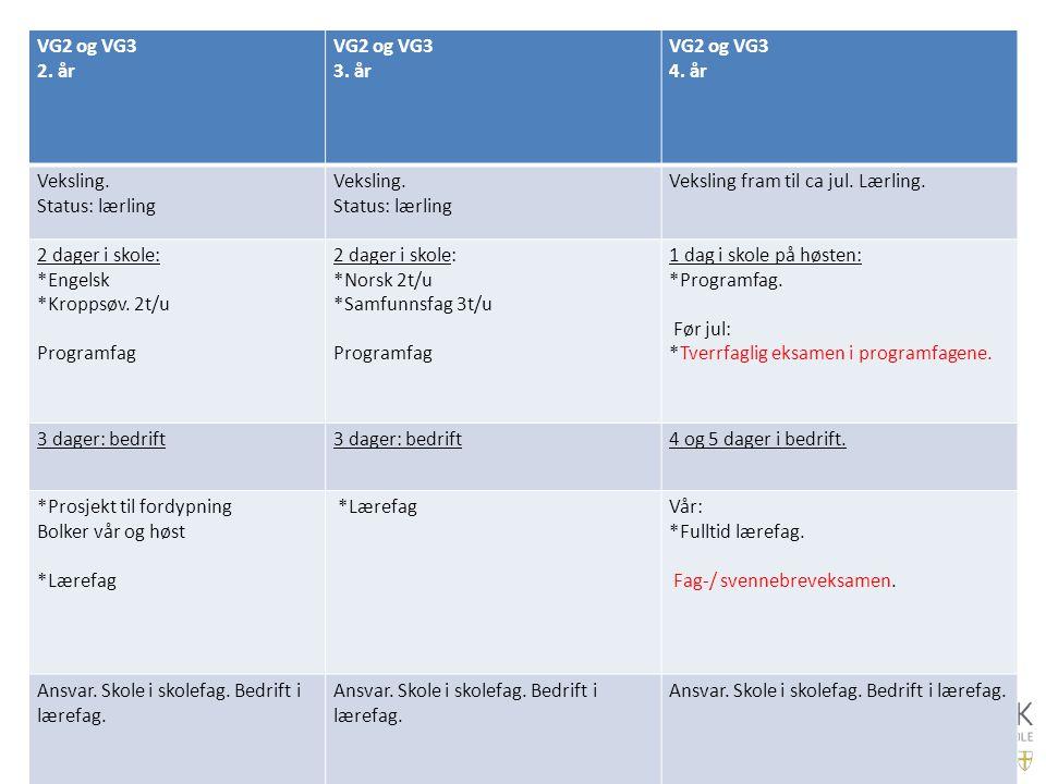 VG2 og VG3 2. år VG2 og VG3 3. år VG2 og VG3 4. år Veksling. Status: lærling Veksling. Status: lærling Veksling fram til ca jul. Lærling. 2 dager i sk