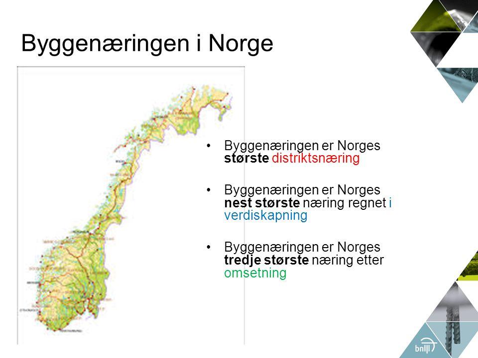 Byggenæringen i Norge Byggenæringen er Norges største distriktsnæring Byggenæringen er Norges nest største næring regnet i verdiskapning Byggenæringen er Norges tredje største næring etter omsetning