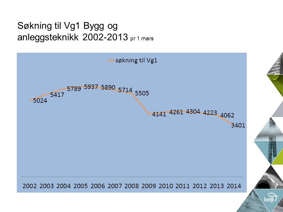 Søkning til Vg1 Bygg og anleggsteknikk 2002-2013 pr 1 mars