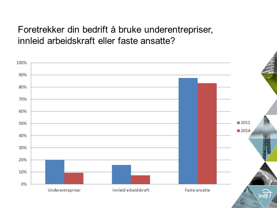 Hvor stor andel av deres årsverk var innleid arbeidskraft i 2013?