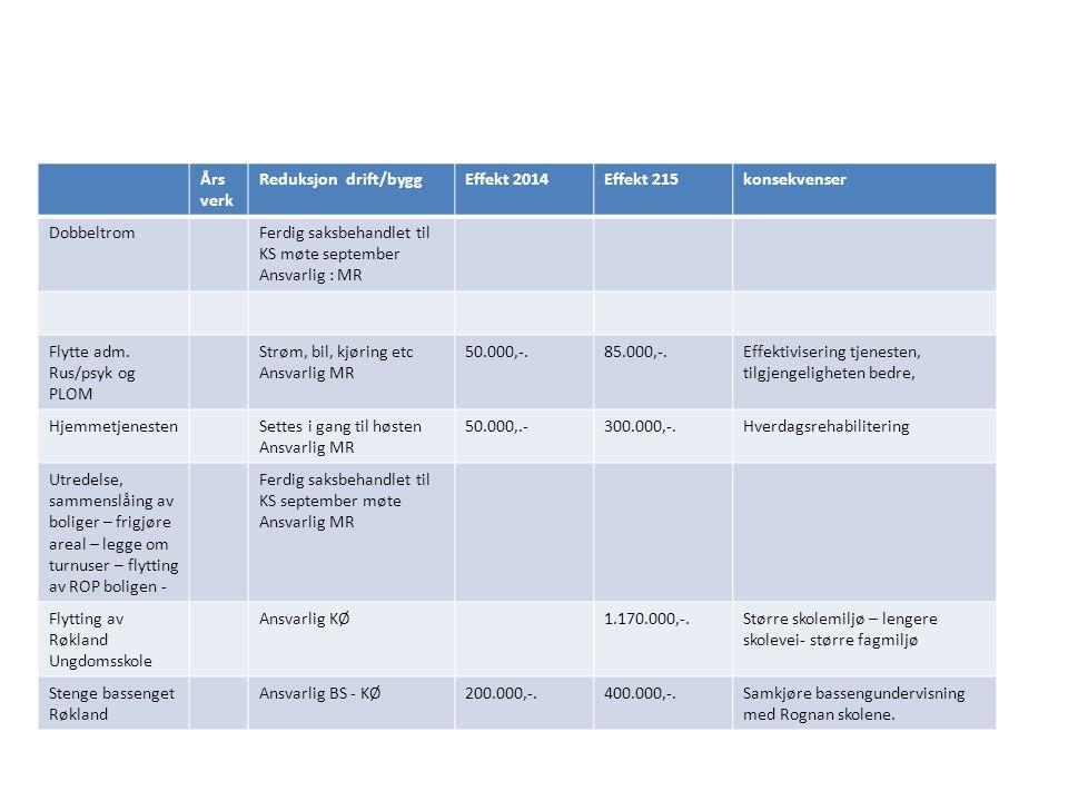 Års verk Reduksjon drift/byggEffekt 2014Effekt 215konsekvenser DobbeltromFerdig saksbehandlet til KS møte september Ansvarlig : MR Flytte adm. Rus/psy