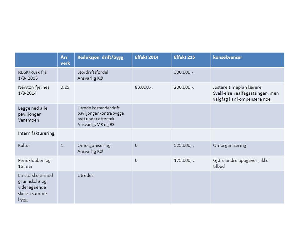 Års verk Reduksjon drift/byggEffekt 2014Effekt 215konsekvenser RBSK/Rusk fra 1/8- 2015 Stordriftsfordel Ansvarlig KØ 300.000,- Newton fjernes 1/8-2014 0,2583.000,-.200.000,-.Justere timeplan lærere Svekkelse realfagsatsingen, men valgfag kan kompensere noe Legge ned alle paviljonger Vensmoen Utrede kostander drift paviljonger kontra bygge nytt under etter tak Ansvarlig: MR og BS Intern fakturering Kultur1Omorganisering Ansvarlig KØ 0525.000,-,Omorganisering Ferieklubben og 16 mai 0175.000,-.Gjøre andre oppgaver, ikke tilbud En storskole med grunnskole og videregående skole i samme bygg Utredes