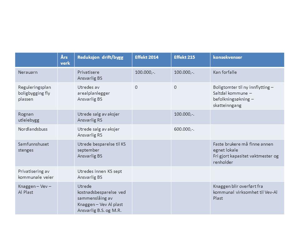 Års verk Reduksjon drift/byggEffekt 2014Effekt 215konsekvenser NerauarnPrivatisere Ansvarlig BS 100.000,-. Kan forfalle Reguleringsplan boligbygging f