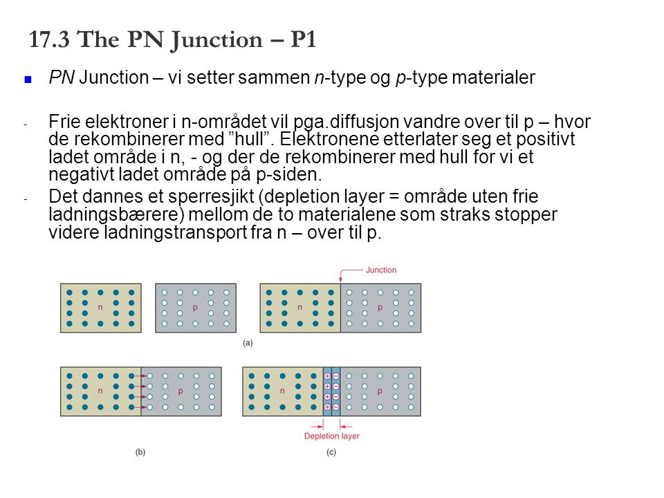 17.3 The PN Junction – P1 PN Junction – vi setter sammen n-type og p-type materialer - Frie elektroner i n-området vil pga.diffusjon vandre over til p