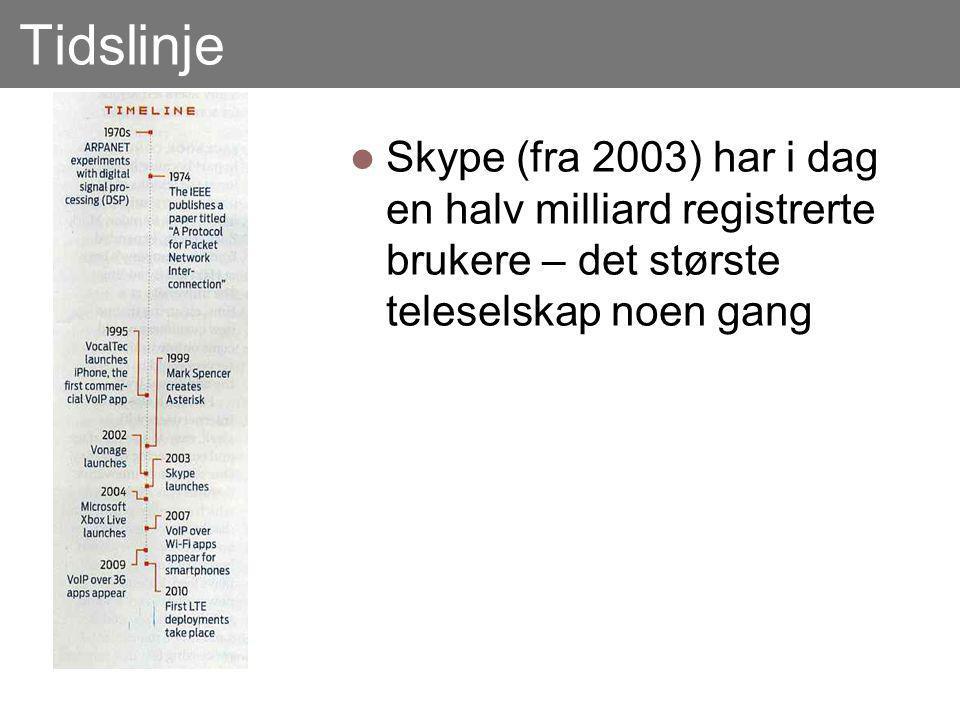 Tidslinje Skype (fra 2003) har i dag en halv milliard registrerte brukere – det største teleselskap noen gang