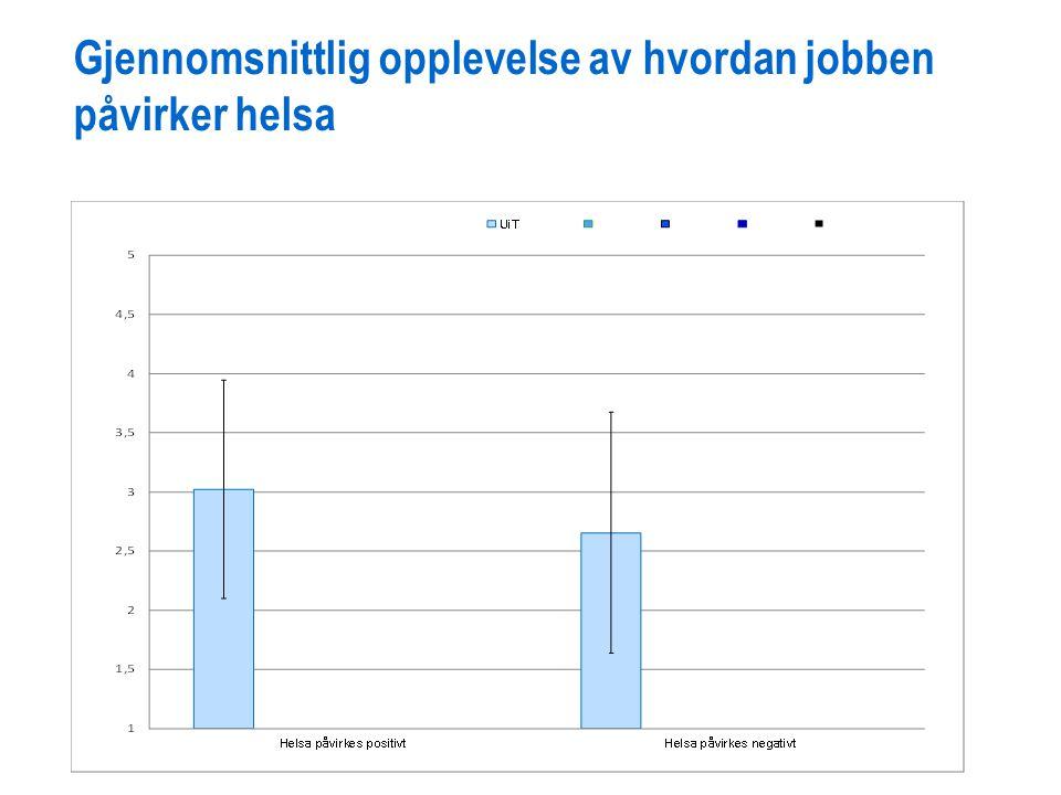Gjennomsnittlig opplevelse av hvordan jobben påvirker helsa