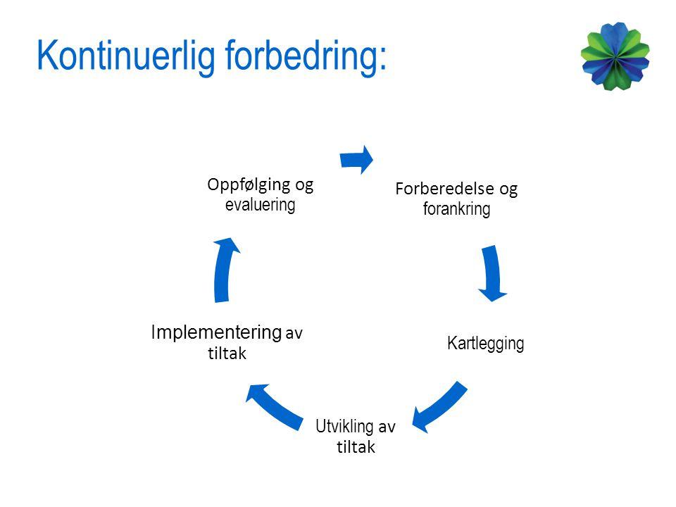 Kontinuerlig forbedring: Forberedelse og forankring Kartlegging Utvikling av tiltak Implementering av tiltak Oppfølging og evaluering