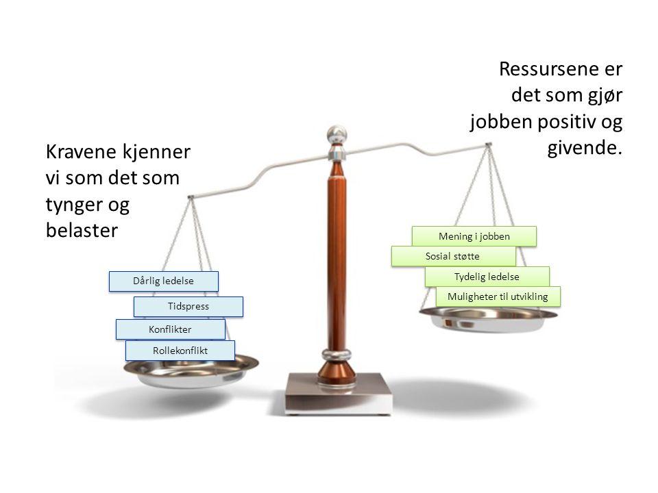 Kravene kjenner vi som det som tynger og belaster Dårlig ledelse Tidspress Konflikter Rollekonflikt Ressursene er det som gjør jobben positiv og given