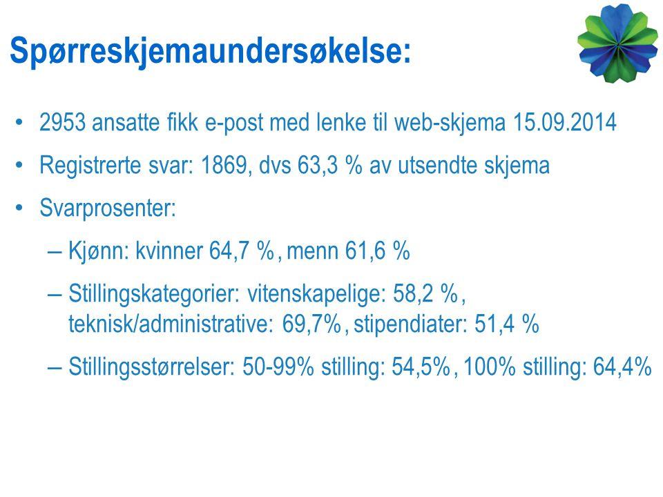 Spørreskjemaundersøkelse: 2953 ansatte fikk e-post med lenke til web-skjema 15.09.2014 Registrerte svar: 1869, dvs 63,3 % av utsendte skjema Svarprose