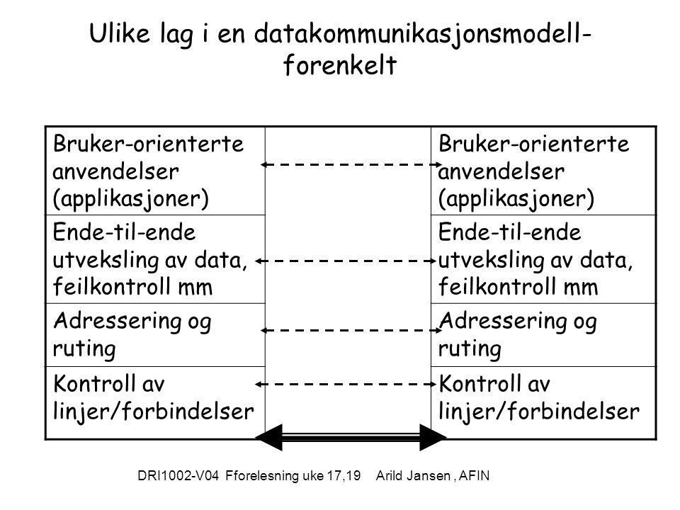 DRI1002-V04 Fforelesning uke 17,19 Arild Jansen, AFIN Ulike lag i en datakommunikasjonsmodell- forenkelt Bruker-orienterte anvendelser (applikasjoner) Ende-til-ende utveksling av data, feilkontroll mm Adressering og ruting Kontroll av linjer/forbindelser