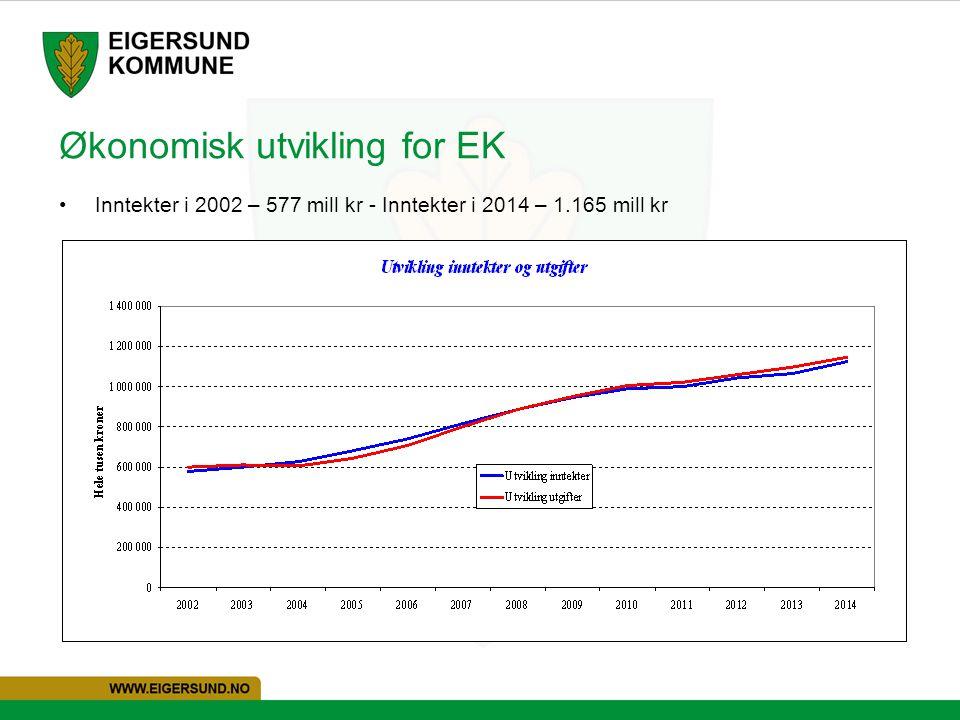 Økonomisk utvikling for EK Inntekter i 2002 – 577 mill kr - Inntekter i 2014 – 1.165 mill kr