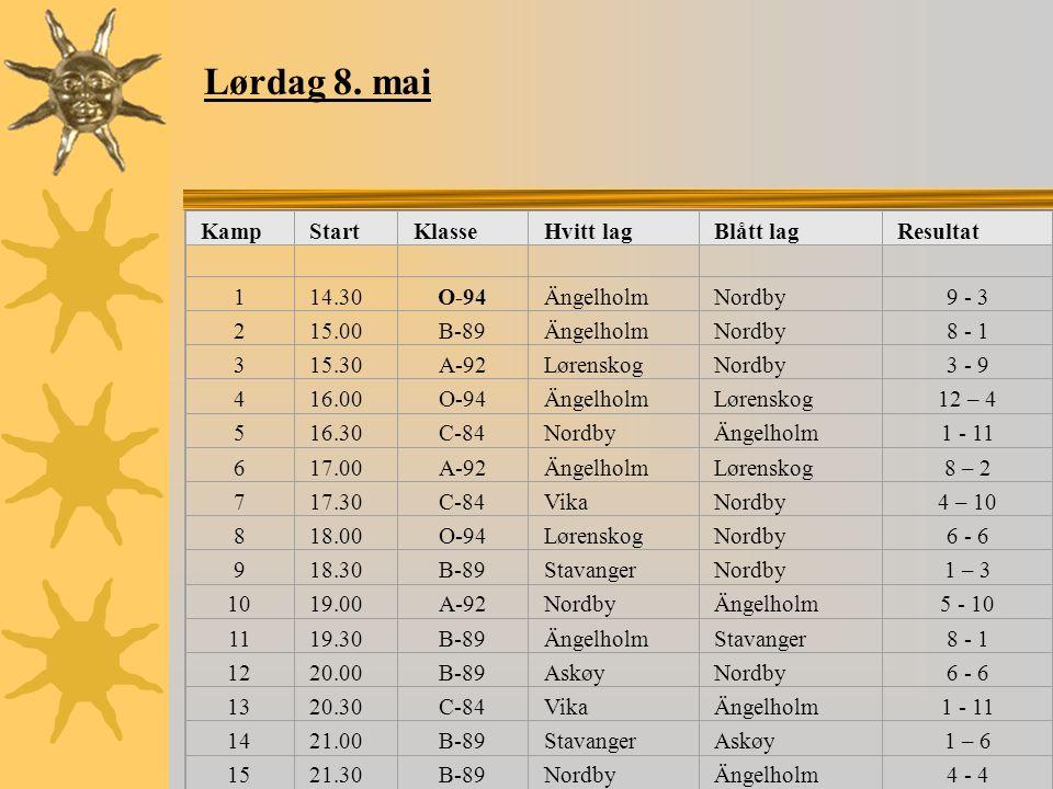 KampStartKlasseHvitt lagBlått lagResultat 114.30O-94ÄngelholmNordby9 - 3 215.00B-89ÄngelholmNordby8 - 1 315.30A-92LørenskogNordby3 - 9 416.00O-94ÄngelholmLørenskog12 – 4 516.30C-84NordbyÄngelholm1 - 11 617.00A-92ÄngelholmLørenskog8 – 2 717.30C-84VikaNordby4 – 10 818.00O-94LørenskogNordby6 - 6 918.30B-89StavangerNordby1 – 3 1019.00A-92NordbyÄngelholm5 - 10 1119.30B-89ÄngelholmStavanger8 - 1 1220.00B-89AskøyNordby6 - 6 1320.30C-84VikaÄngelholm1 - 11 1421.00B-89StavangerAskøy1 – 6 1521.30B-89NordbyÄngelholm4 - 4 Lørdag 8.