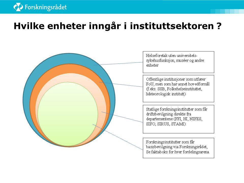 FoU-systemet i Norge; 3 utførende sektorer  Universitets- og høyskole  32 %  Næringslivet  44 %  Instituttsektoren 24 %  Miljø- instituttene Samfunns- vitenskape lige inst.