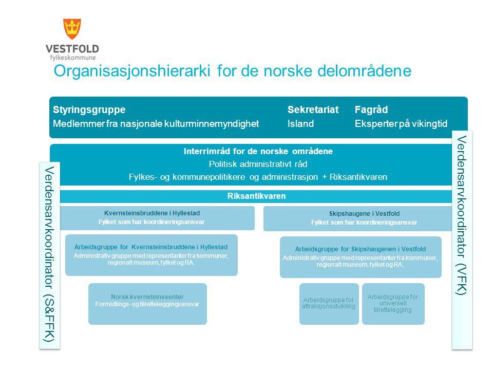 Organisasjonshierarki for de norske delområdene StyringsgruppeSekretariatFagråd Medlemmer fra nasjonale kulturminnemyndighetIslandEksperter på vikingt