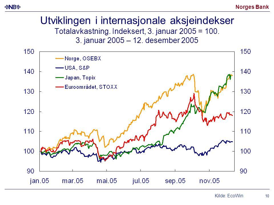 Norges Bank 10 Utviklingen i internasjonale aksjeindekser Totalavkastning. Indeksert, 3. januar 2005 = 100. 3. januar 2005 – 12. desember 2005 Kilde: