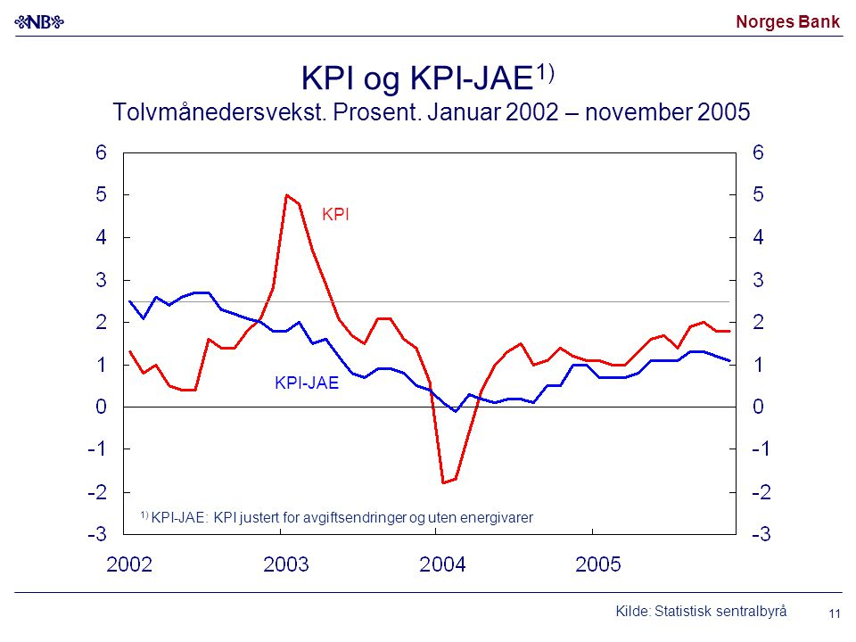 Norges Bank 11 KPI og KPI-JAE 1) Tolvmånedersvekst. Prosent. Januar 2002 – november 2005 1) KPI-JAE: KPI justert for avgiftsendringer og uten energiva