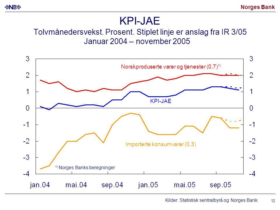 Norges Bank 12 KPI-JAE Tolvmånedersvekst. Prosent. Stiplet linje er anslag fra IR 3/05 Januar 2004 – november 2005 Kilder: Statistisk sentralbyrå og N