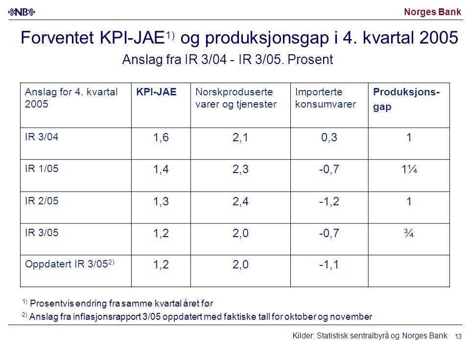 Norges Bank 13 Forventet KPI-JAE 1) og produksjonsgap i 4. kvartal 2005 Anslag fra IR 3/04 - IR 3/05. Prosent Kilder: Statistisk sentralbyrå og Norges