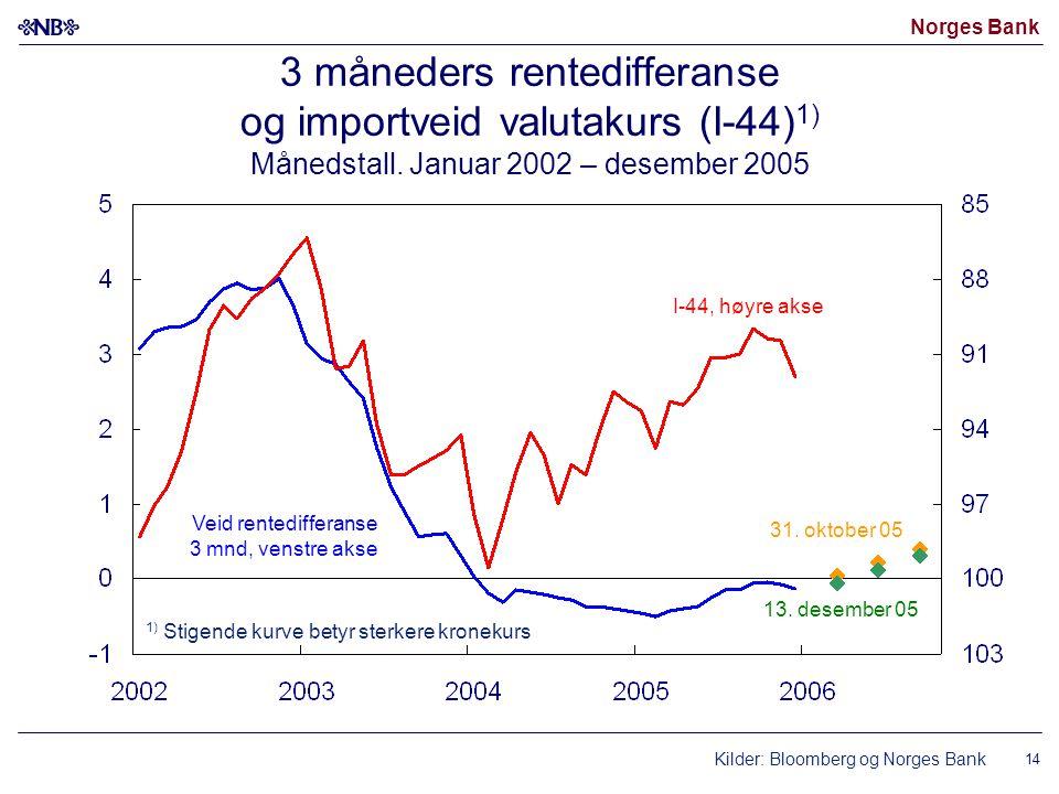 Norges Bank 14 3 måneders rentedifferanse og importveid valutakurs (I-44) 1) Månedstall. Januar 2002 – desember 2005 Kilder: Bloomberg og Norges Bank