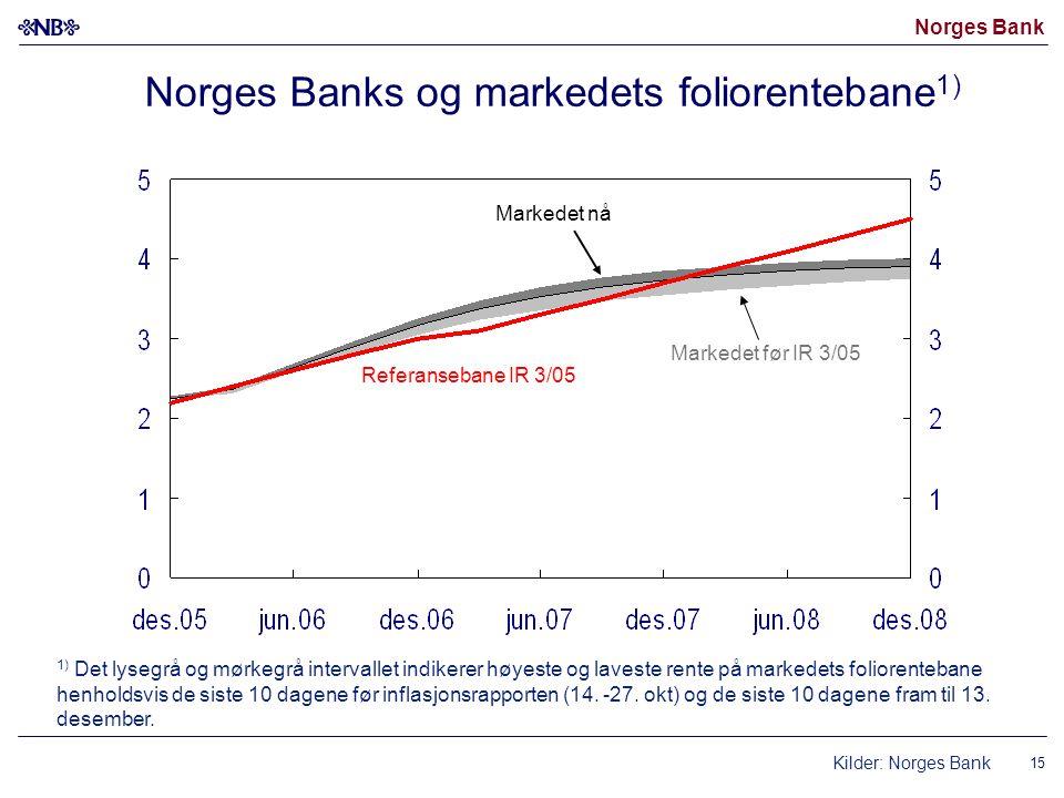 Norges Bank 15 Norges Banks og markedets foliorentebane 1) Referansebane IR 3/05 Markedet før IR 3/05 Markedet nå 1) Det lysegrå og mørkegrå intervallet indikerer høyeste og laveste rente på markedets foliorentebane henholdsvis de siste 10 dagene før inflasjonsrapporten (14.