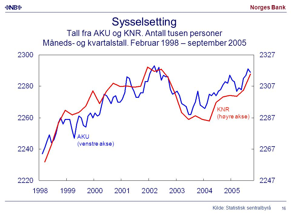 Norges Bank 16 AKU (venstre akse) KNR (høyre akse) Kilde: Statistisk sentralbyrå Sysselsetting Tall fra AKU og KNR. Antall tusen personer Måneds- og k