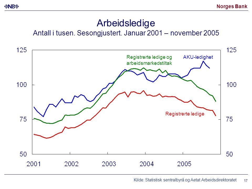 Norges Bank 17 Arbeidsledige Antall i tusen. Sesongjustert. Januar 2001 – november 2005 AKU-ledighet Registrerte ledige og arbeidsmarkedstiltak Regist