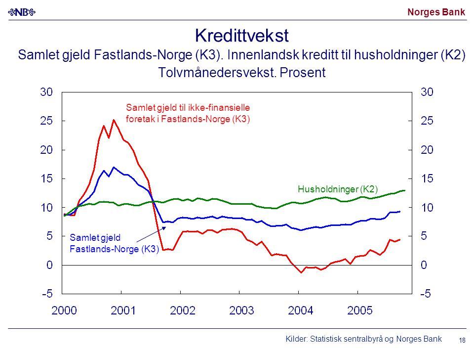 Norges Bank 18 Kredittvekst Samlet gjeld Fastlands-Norge (K3). Innenlandsk kreditt til husholdninger (K2) Tolvmånedersvekst. Prosent Kilder: Statistis
