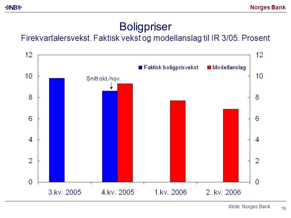 Norges Bank 19 Snitt okt./nov. Kilde: Norges Bank Boligpriser Firekvartalersvekst. Faktisk vekst og modellanslag til IR 3/05. Prosent