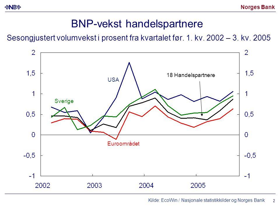 Norges Bank 2 BNP-vekst handelspartnere Sesongjustert volumvekst i prosent fra kvartalet før. 1. kv. 2002 – 3. kv. 2005 Kilde: EcoWin / Nasjonale stat