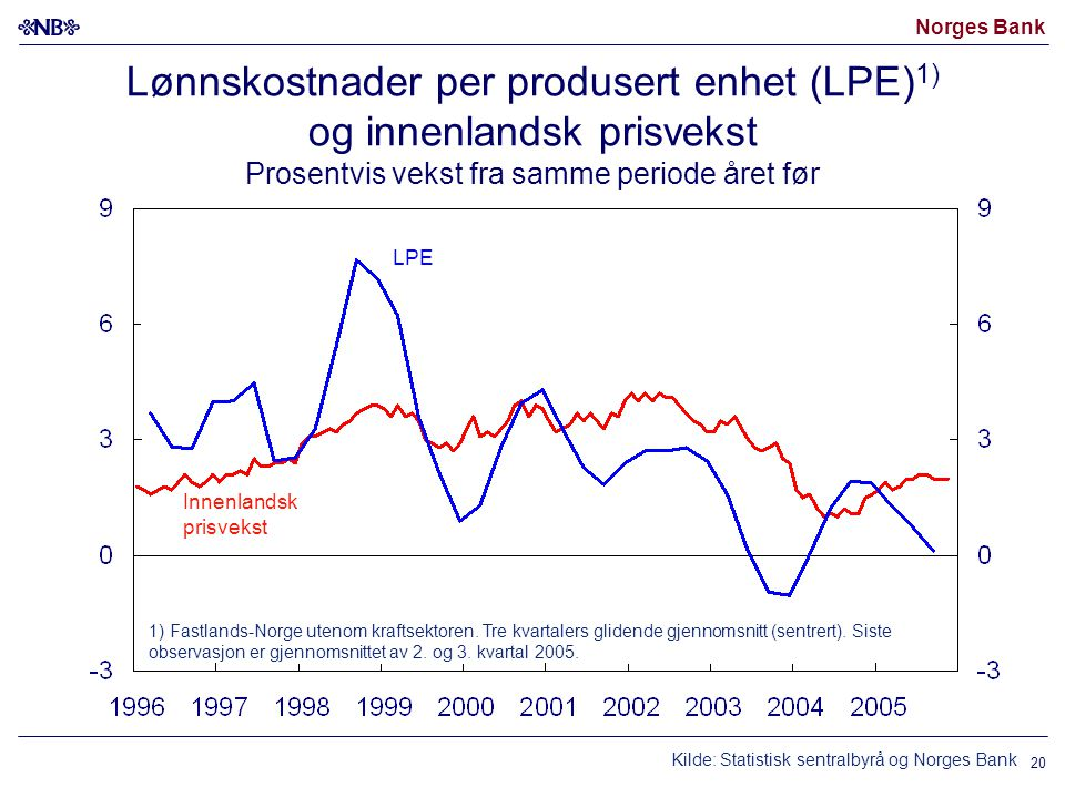 Norges Bank 20 Lønnskostnader per produsert enhet (LPE) 1) og innenlandsk prisvekst Prosentvis vekst fra samme periode året før Innenlandsk prisvekst Kilde: Statistisk sentralbyrå og Norges Bank 1) Fastlands-Norge utenom kraftsektoren.
