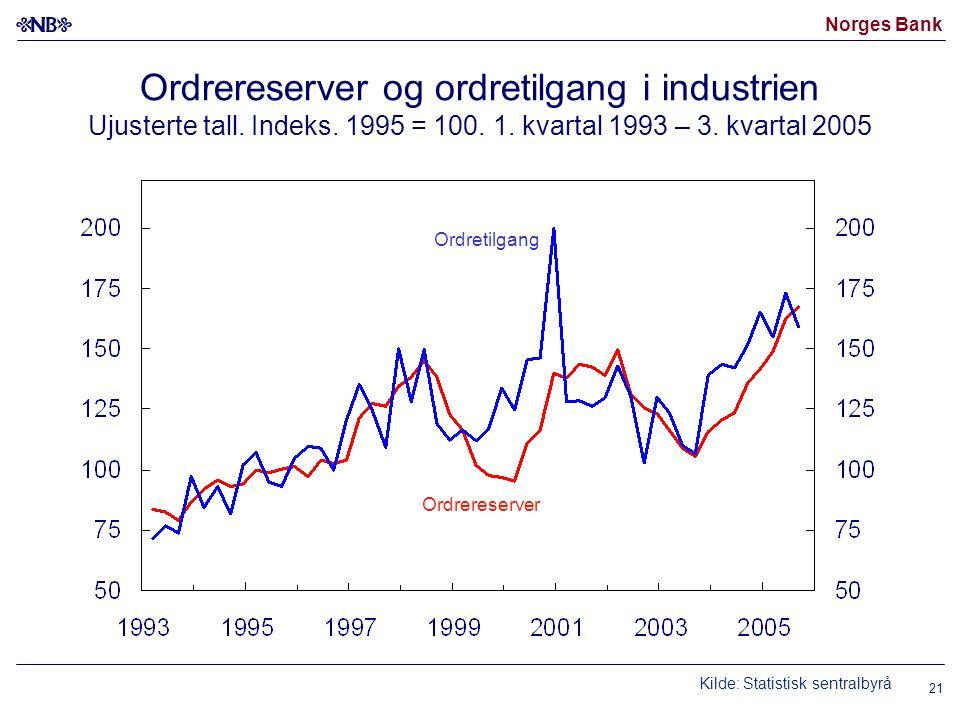 Norges Bank 21 Ordrereserver og ordretilgang i industrien Ujusterte tall. Indeks. 1995 = 100. 1. kvartal 1993 – 3. kvartal 2005 Kilde: Statistisk sent