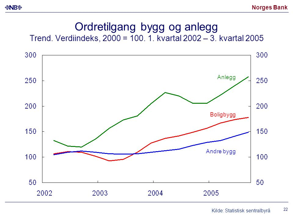 Norges Bank 22 Ordretilgang bygg og anlegg Trend. Verdiindeks, 2000 = 100. 1. kvartal 2002 – 3. kvartal 2005 Anlegg Boligbygg Andre bygg Kilde: Statis
