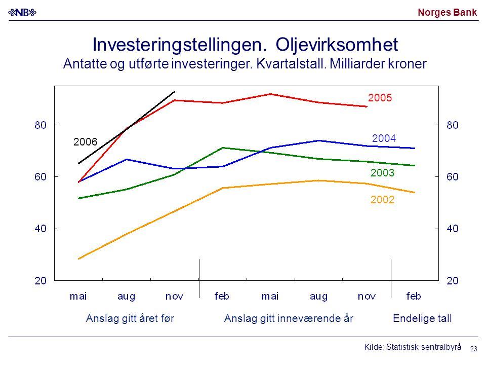 Norges Bank 23 Investeringstellingen. Oljevirksomhet Antatte og utførte investeringer.