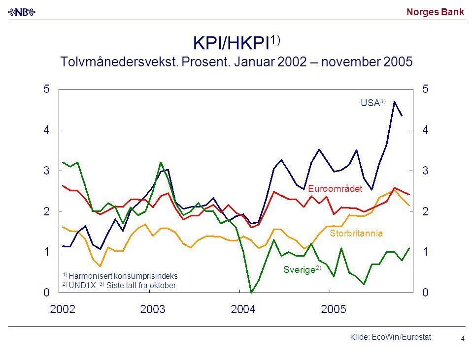 Norges Bank 4 KPI/HKPI 1) Tolvmånedersvekst. Prosent. Januar 2002 – november 2005 USA 3) Sverige 2) 1) Harmonisert konsumprisindeks 2) UND1X 3) Siste
