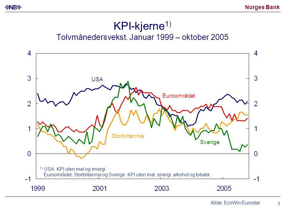 Norges Bank 5 KPI-kjerne 1) Tolvmånedersvekst. Januar 1999 – oktober 2005 USA Sverige Euroområdet Storbritannia 1) USA: KPI uten mat og energi Euroomr