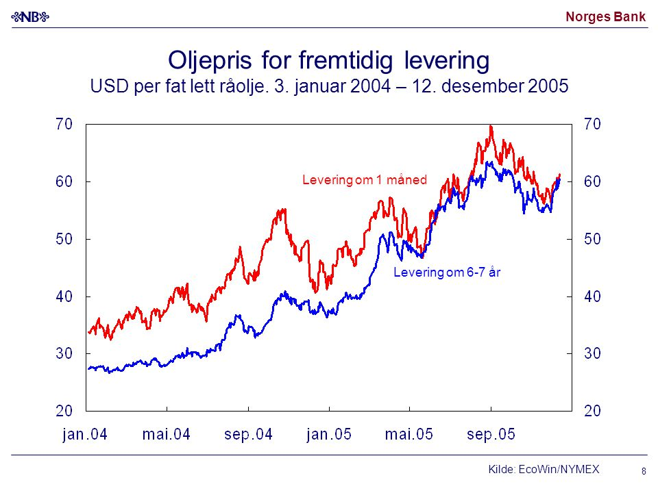 Norges Bank 8 Oljepris for fremtidig levering USD per fat lett råolje. 3. januar 2004 – 12. desember 2005 Levering om 6-7 år Levering om 1 måned Kilde